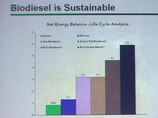 Biodiesel: Out of the FOG (Fat's Oils, Greases)