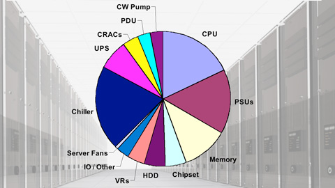 Energy Consumption In The Data Center
